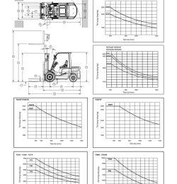 Thông số kích thước xe nâng và cách sử dụng trong thiết kế kho hàng